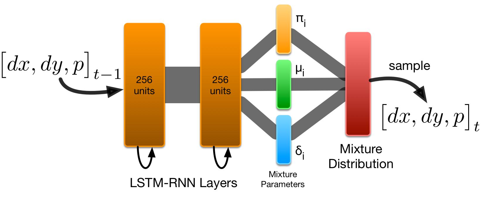 Make a RoboJam model | Creative Prediction with Neural Networks